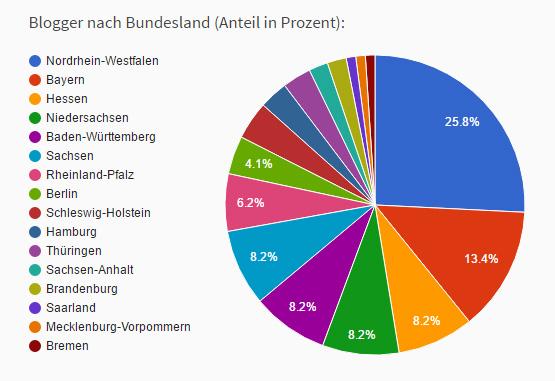 Blogger nach Bundesland